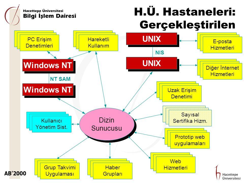 AB'2000 H.Ü. Hastaneleri: Gerçekleştirilen Grup Takvimi Uygulaması Windows NT NT SAM Dizin Sunucusu UNIX NIS E-posta Hizmetleri Diğer İnternet Hizmetl