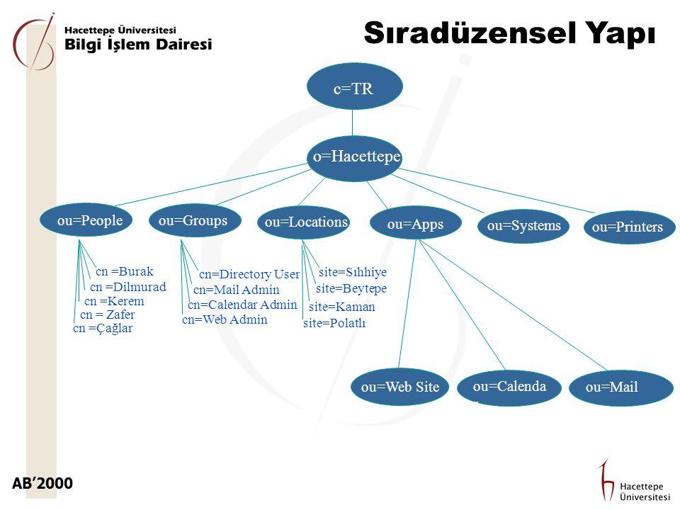 AB'2000 Sıradüzensel Yapı ou=People cn =Burak cn =Dilmurad cn =Kerem cn = Zafer cn =Çağlar cn=Directory User cn=Mail Admin cn=Calendar Admin cn=Web Ad