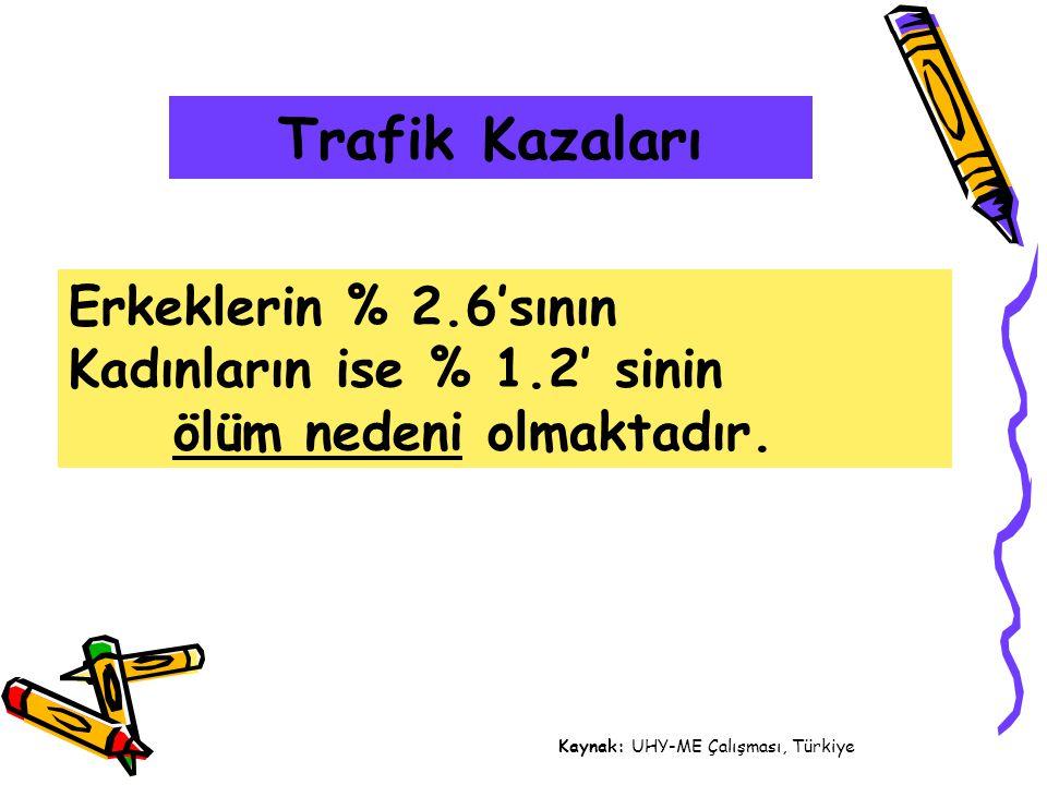Trafik Kazaları Erkeklerin % 2.6'sının Kadınların ise % 1.2' sinin ölüm nedeni olmaktadır. Kaynak: UHY-ME Çalışması, Türkiye