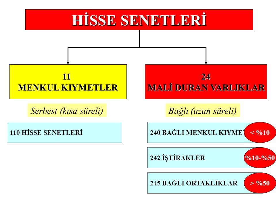 110 HİSSE SENETLERİ 111 ÖZEL KESİM TAHVİL SENET VE BONOLARI MENKUL KIYMETLER 11 24 MALİ DURAN VARLIKLAR 112 KAMU KESİMİ TAHVİL SENET VE BONOLARI Serbe