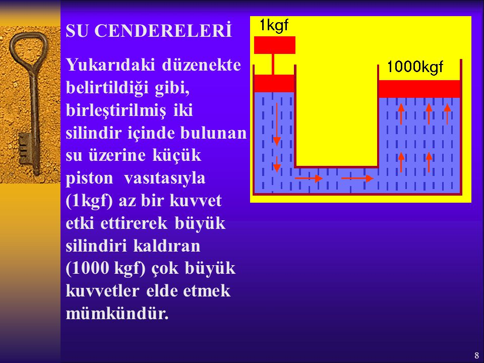 8 SU CENDERELERİ Yukarıdaki düzenekte belirtildiği gibi, birleştirilmiş iki silindir içinde bulunan su üzerine küçük piston vasıtasıyla (1kgf) az bir
