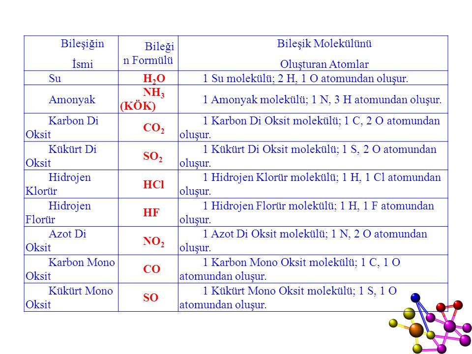 Bileşiğin İsmi Bileği n Formülü Bileşik Molekülünü Oluşturan Atomlar SuH2OH2O1 Su molekülü; 2 H, 1 O atomundan oluşur. Amonyak NH 3 (KÖK) 1 Amonyak mo