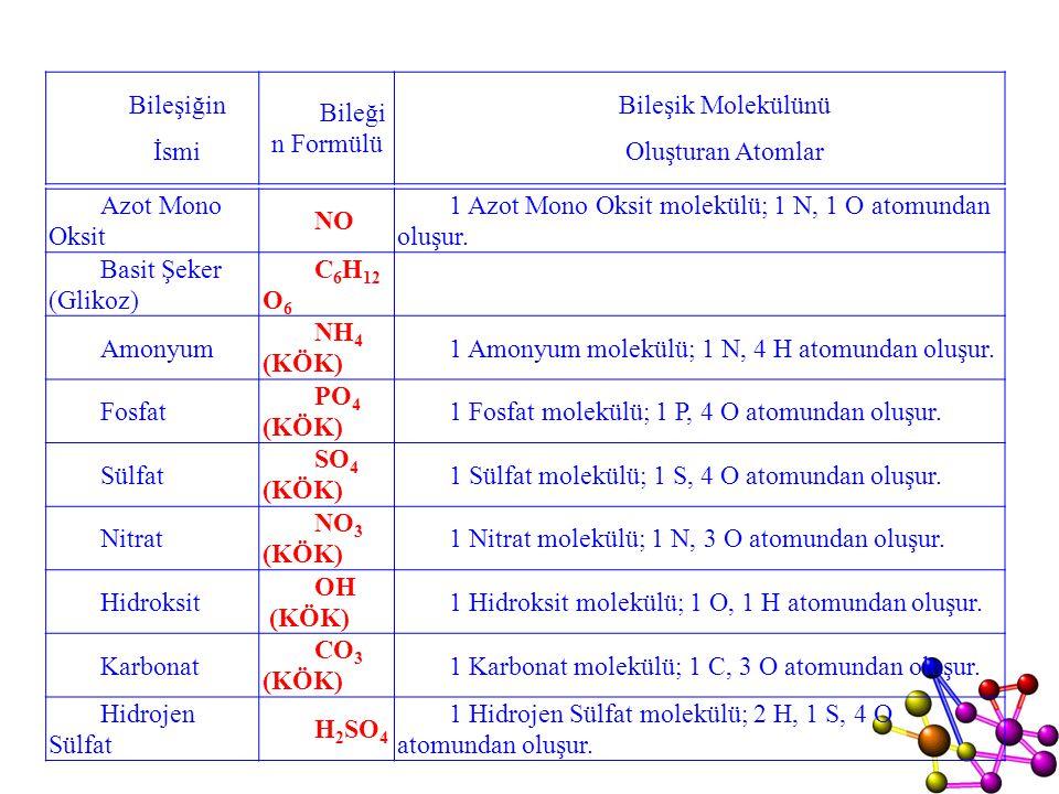 Azot Mono Oksit NO 1 Azot Mono Oksit molekülü; 1 N, 1 O atomundan oluşur. Basit Şeker (Glikoz) C 6 H 12 O 6 Amonyum NH 4 (KÖK) 1 Amonyum molekülü; 1 N
