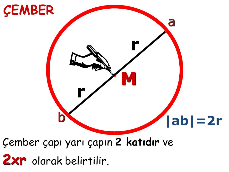 ÇEMBER M r r Çember çapı yarı çapın 2 katıdır ve 2xr olarak belirtilir. b a |ab|=2r