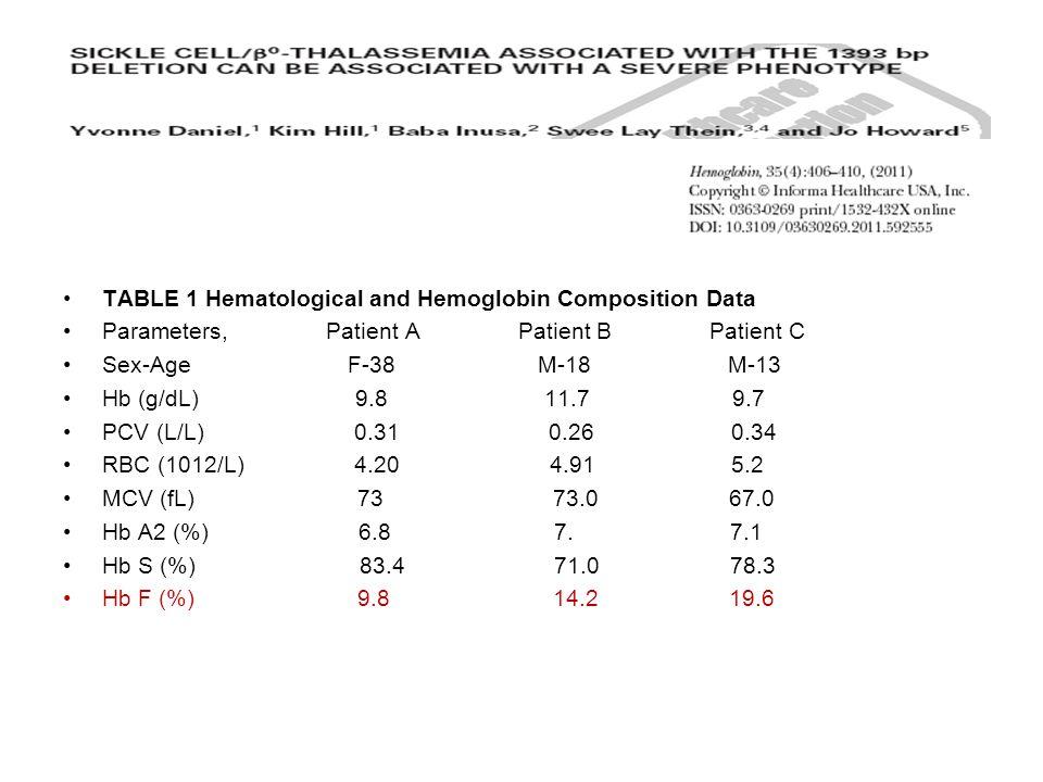 TABLE 1 Hematological and Hemoglobin Composition Data Parameters, Patient A Patient B Patient C Sex-Age F-38 M-18 M-13 Hb (g/dL) 9.8 11.7 9.7 PCV (L/L