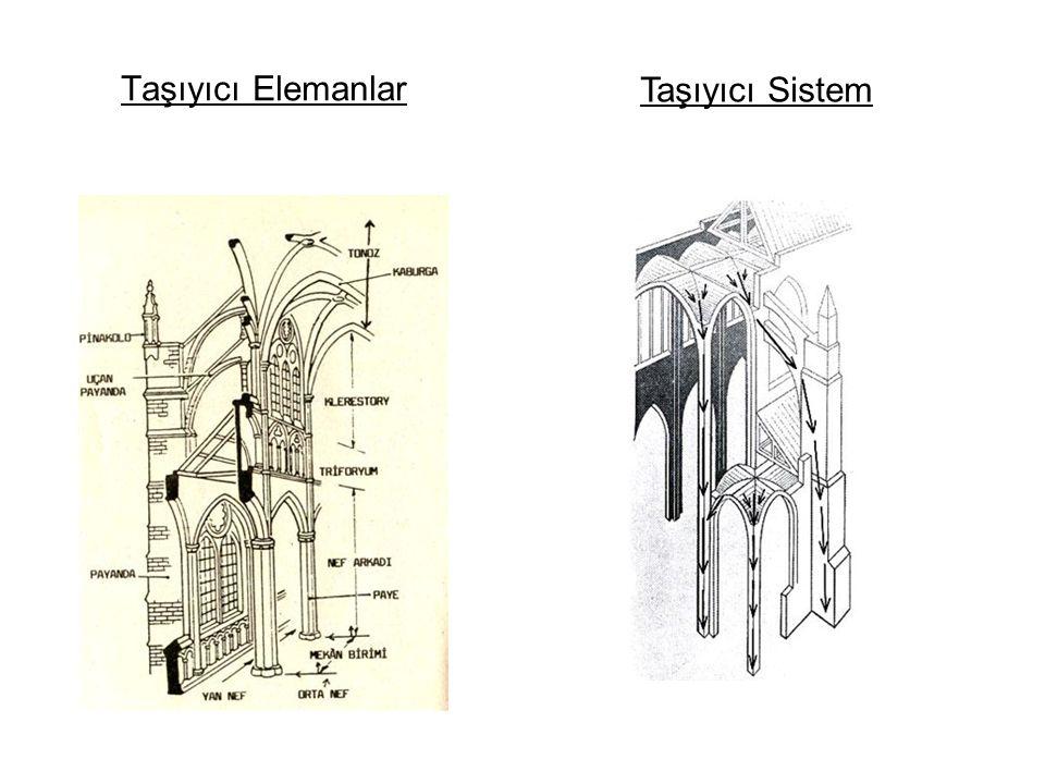 Taşıyıcı Elemanlar Taşıyıcı Sistem