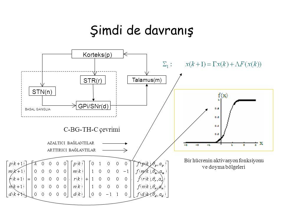 Şimdi de davranış Korteks(p) Talamus(m) GPi/SNr(d) C-BG-TH-C çevrimi STR(r) STN(n) BASAL GANGLIA AZALTICI BAĞLANTILAR ARTTIRICI BAĞLANTILAR Bir hücrenin aktivasyon fonksiyonu ve doyma bölgeleri