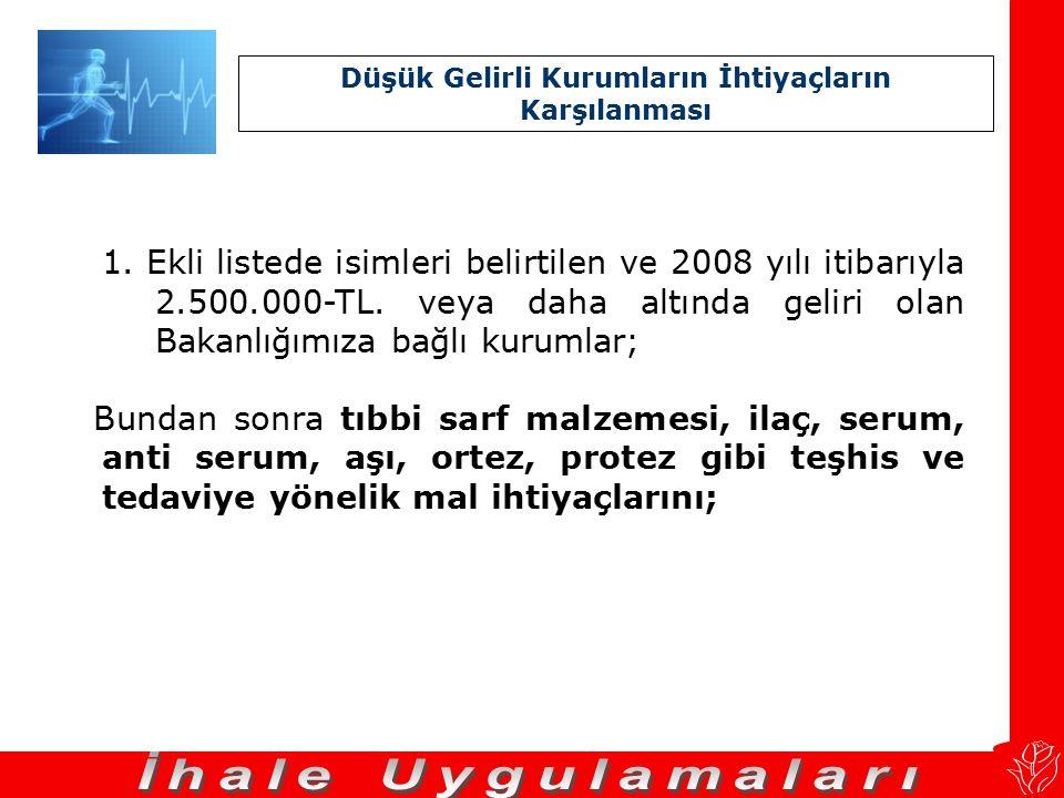 C. 2008 Yılı itibarıyla 2.500.000-TL'nin Altında Geliri Olan Kurumların İhtiyaçlarının Karşılanması