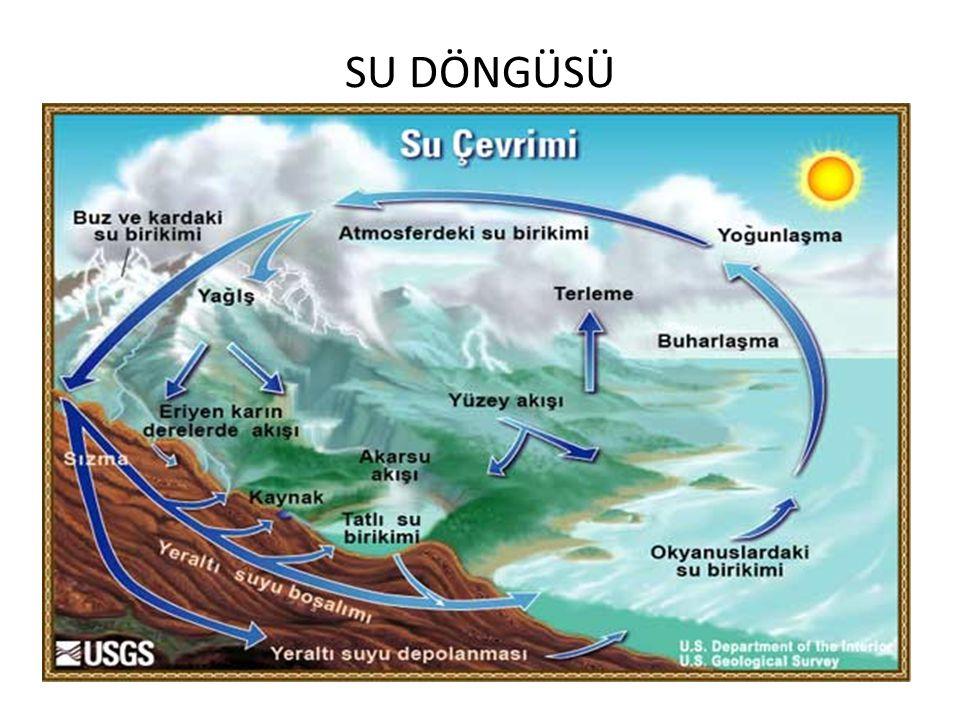 ●Yeryüzünde bulunan sular ısı etkisiyle buharlaşır. ●Oluşan su buharları havaya yükselerek bulutları oluşturur. ●Havada soğuk bir tabakadan geçen su b