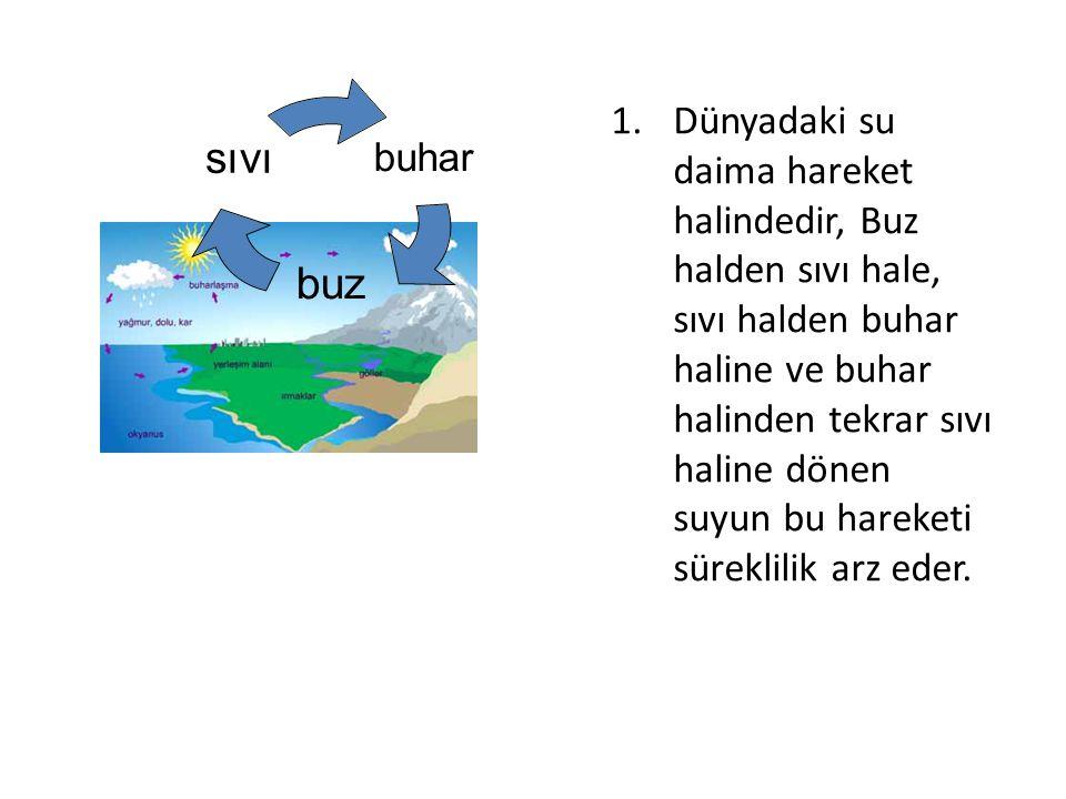 Atmosfer, su kütlesi ve yer arasında suyun üç halinin (katı, sıvı ve gaz) yatay ve dikey taşınımı için kullanılan terime su döngüsü deriz.Su döngüsüne