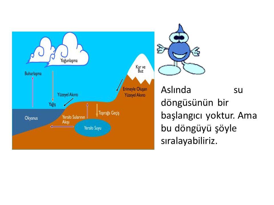 buhar buz sıvı 1.Dünyadaki su daima hareket halindedir, Buz halden sıvı hale, sıvı halden buhar haline ve buhar halinden tekrar sıvı haline dönen suyu