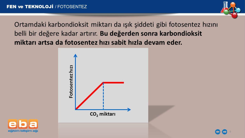 FEN ve TEKNOLOJİ / FOTOSENTEZ 9 Ortamdaki karbondioksit miktarı da ışık şiddeti gibi fotosentez hızını belli bir değere kadar artırır.