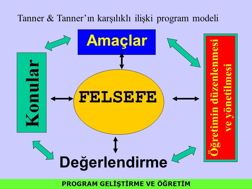 Amaçlar FELSEFE Konular Öğretimin düzenlenmesi ve yönetilmesi Değerlendirme Tanner & Tanner'ın karşılıklı ilişki program modeli PROGRAM GELİŞTİRME VE
