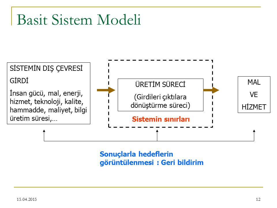 12 Basit Sistem Modeli SİSTEMİN DIŞ ÇEVRESİ GİRDİ İnsan gücü, mal, enerji, hizmet, teknoloji, kalite, hammadde, maliyet, bilgi üretim süresi,… ÜRETİM SÜRECİ (Girdileri çıktılara dönüştürme süreci) MAL VE HİZMET Sistemin sınırları Sonuçlarla hedeflerin görüntülenmesi : Geri bildirim 15.04.2015