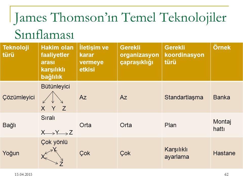 James Thomson'ın Temel Teknolojiler Sınıflaması 62 Teknoloji türü Hakim olan faaliyetler arası karşılıklı bağlılık İletişim ve karar vermeye etkisi Gerekli organizasyon çapraşıklığı Gerekli koordinasyon türü Örnek Çözümleyici Bütünleyici X Y Z Az StandartlaşmaBanka Bağlı Sıralı X Y Z Orta Plan Montaj hattı Yoğun Çok yönlü Y X Z Çok Karşılıklı ayarlama Hastane 15.04.2015