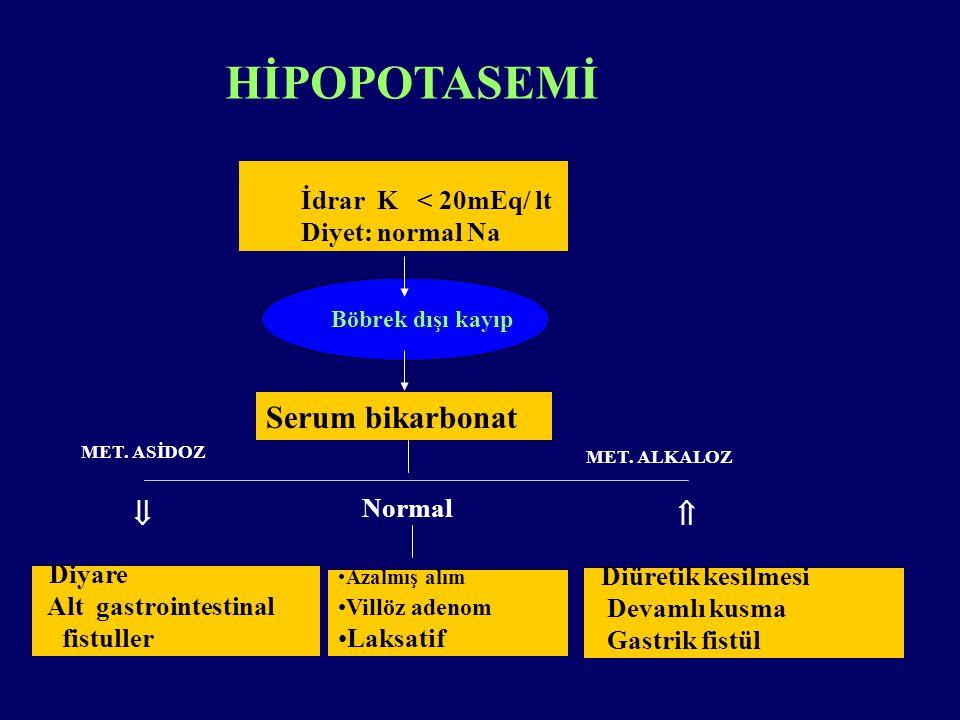 HİPOPOTASEMİ İdrar K < 20mEq/ lt Diyet: normal Na Böbrek dışı kayıp Serum bikarbonat  Normal  Diyare Alt gastrointestinal fistuller Azalmış alım Villöz adenom Laksatif Diüretik kesilmesi Devamlı kusma Gastrik fistül MET.