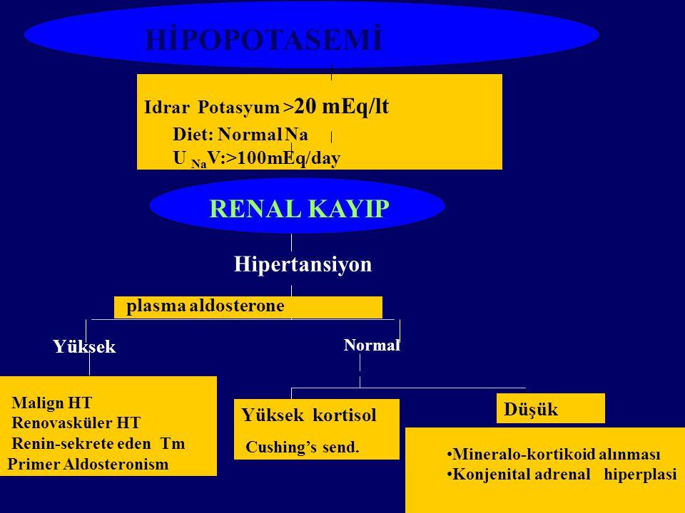 HİPOPOTASEMİ Idrar Potasyum > 20 mEq/lt Diet: Normal Na U Na V:>100mEq/day RENAL KAYIP Normal Malign HT Renovasküler HT Renin-sekrete eden Tm Primer Aldosteronism plasma aldosterone Yüksek kortisol Cushing's send.