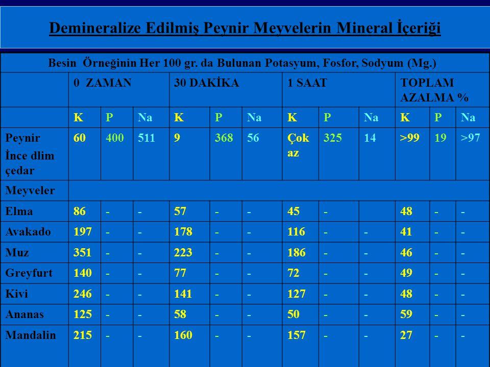 Demineralize Edilmiş Peynir Meyvelerin Mineral İçeriği Besin Örneğinin Her 100 gr.