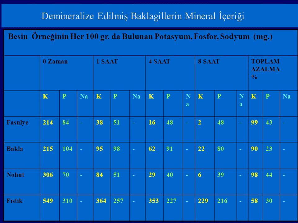 Demineralize Edilmiş Baklagillerin Mineral İçeriği Besin Örneğinin Her 100 gr.