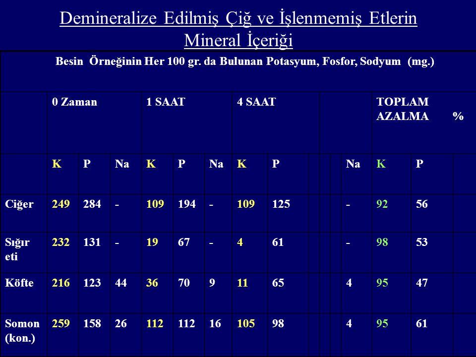 Demineralize Edilmiş Çiğ ve İşlenmemiş Etlerin Mineral İçeriği Besin Örneğinin Her 100 gr.