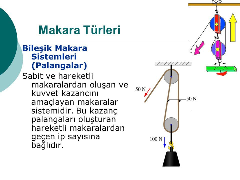 Makara Türleri Bileşik Makara Sistemleri (Palangalar) Sabit ve hareketli makaralardan oluşan ve kuvvet kazancını amaçlayan makaralar sistemidir.