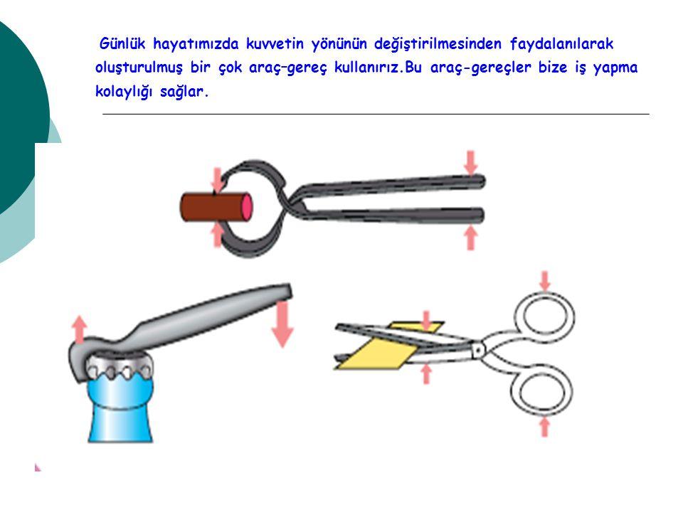 Kaldıraç Türleri 3.Uygulanan kuvvet, destek ve yük arasındadır.
