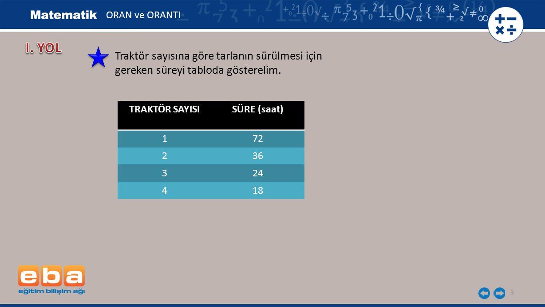 3 TRAKTÖR SAYISISÜRE (saat) 172 236 324 418 Traktör sayısına göre tarlanın sürülmesi için gereken süreyi tabloda gösterelim. ORAN ve ORANTI