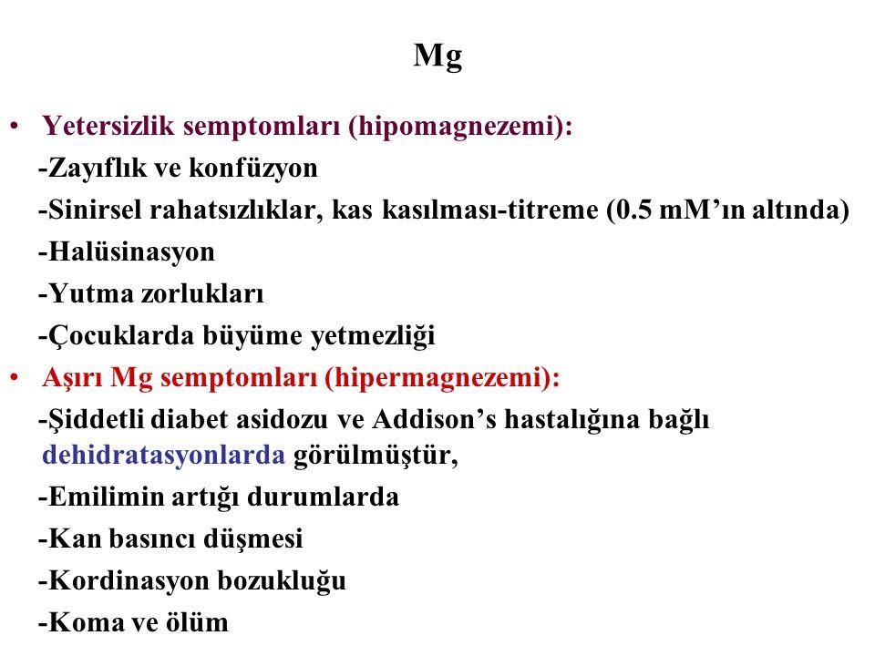 Mg Yetersizlik semptomları (hipomagnezemi): -Zayıflık ve konfüzyon -Sinirsel rahatsızlıklar, kas kasılması-titreme (0.5 mM'ın altında) -Halüsinasyon -