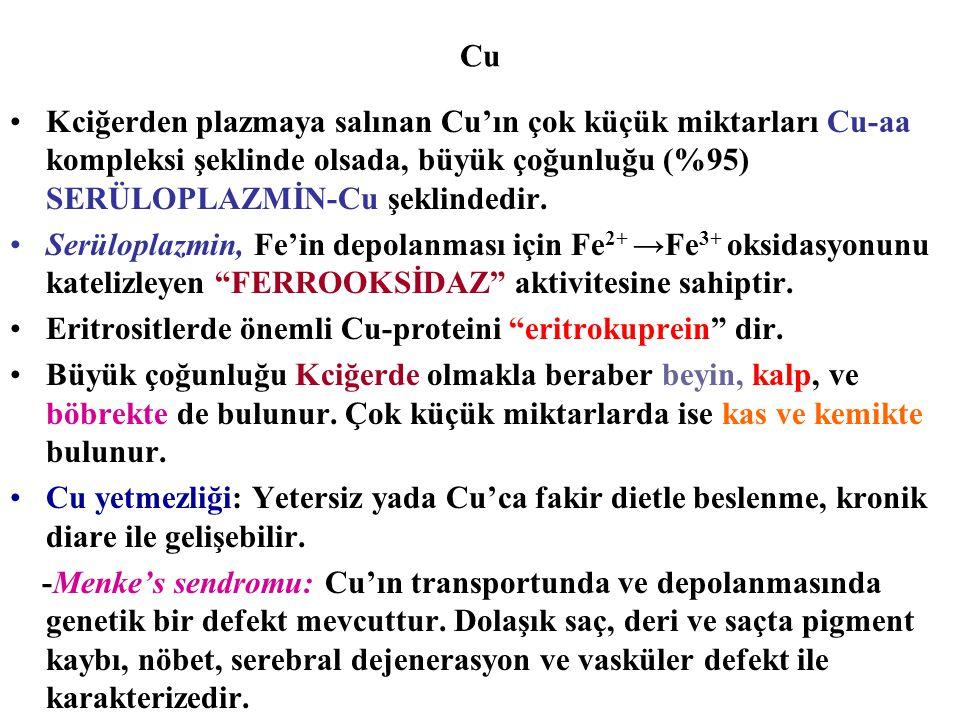 Cu Kciğerden plazmaya salınan Cu'ın çok küçük miktarları Cu-aa kompleksi şeklinde olsada, büyük çoğunluğu (%95) SERÜLOPLAZMİN-Cu şeklindedir. Serülopl