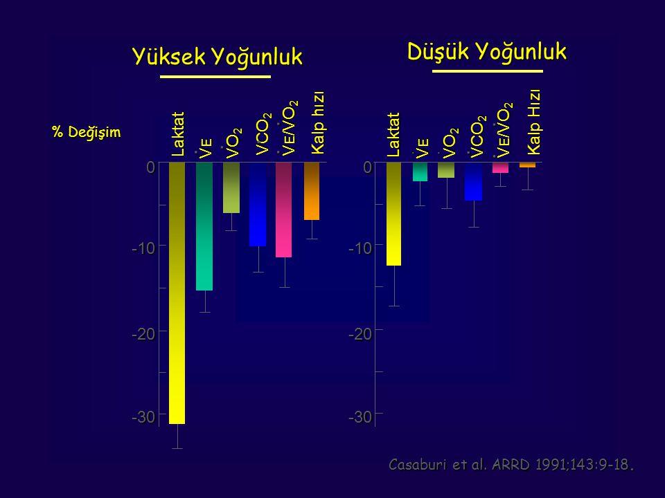 % Değişim V E /VO 2 VCO 2 V E /VO 2 Laktat -30 -20 -10 0 -30 -20 -10 0 VEVEVEVE VO 2 Kalp hızı Laktat VEVEVEVE VO 2 Kalp Hızı.......... Yüksek Yoğunlu