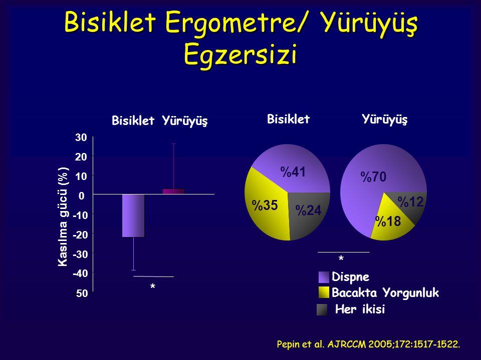 Pepin et al. AJRCCM 2005;172:1517-1522. Bisiklet Ergometre/ Yürüyüş Egzersizi Kasılma gücü (%) -50 -40 -30 -20 -10 0 10 20 30 Bisiklet Yürüyüş * Her i