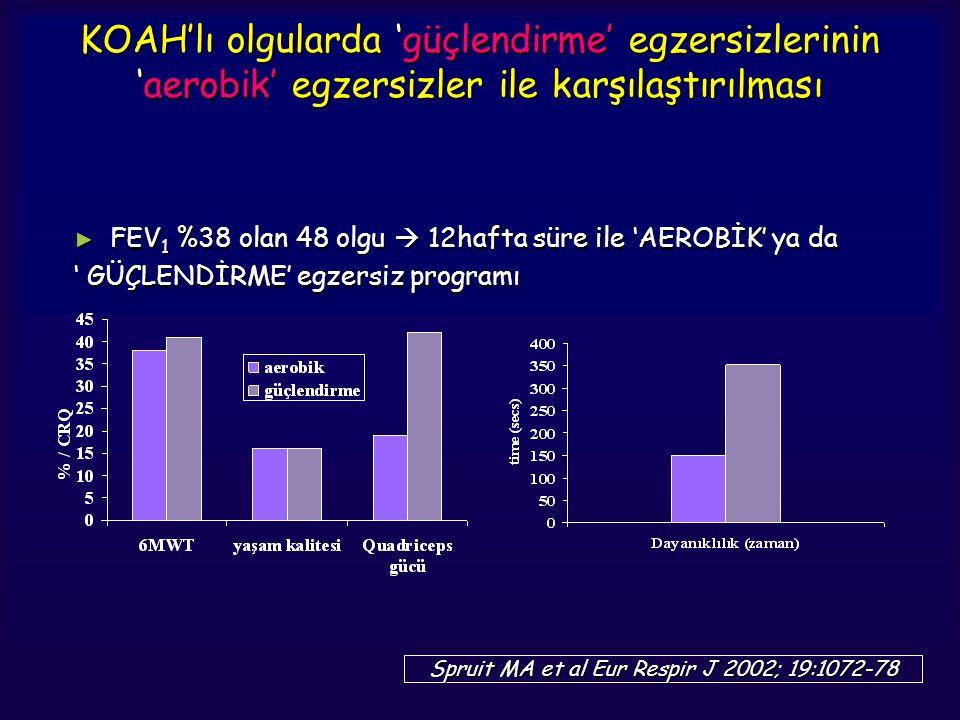 KOAH'lı olgularda 'güçlendirme' egzersizlerinin 'aerobik' egzersizler ile karşılaştırılması ► FEV 1 %38 olan 48 olgu  12hafta süre ile 'AEROBİK' ya d