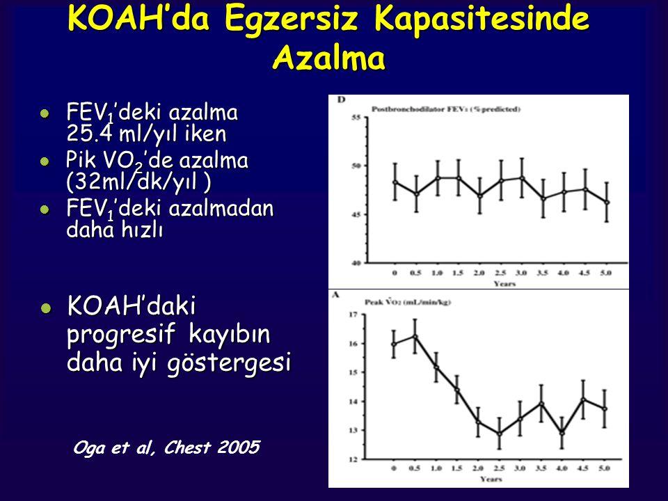 KOAH'da Egzersiz Kapasitesinde Azalma Oga et al, Chest 2005 l FEV 1 'deki azalma 25.4 ml/yıl iken l Pik VO 2 'de azalma (32ml/dk/yıl ) l FEV 1 'deki a