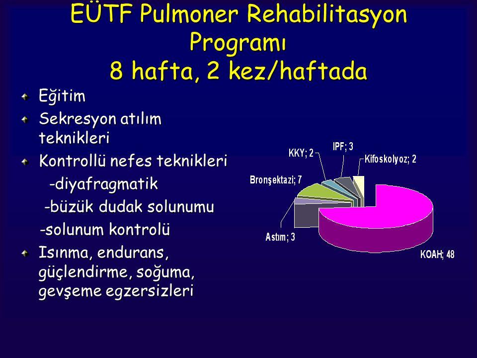 EÜTF Pulmoner Rehabilitasyon Programı 8 hafta, 2 kez/haftada Eğitim Sekresyon atılım teknikleri Kontrollü nefes teknikleri -diyafragmatik -diyafragmat