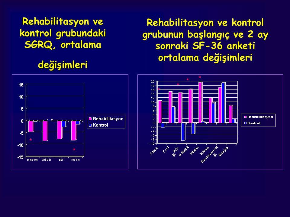 Rehabilitasyon ve kontrol grubundaki SGRQ, ortalama değişimleri ** Rehabilitasyon ve kontrol grubunun başlangıç ve 2 ay sonraki SF-36 anketi ortalama