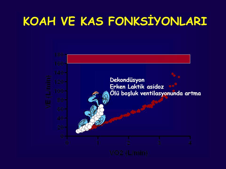 Dekondüsyon Erken Laktik asidoz Ölü boşluk ventilasyonunda artma KOAH VE KAS FONKSİYONLARI