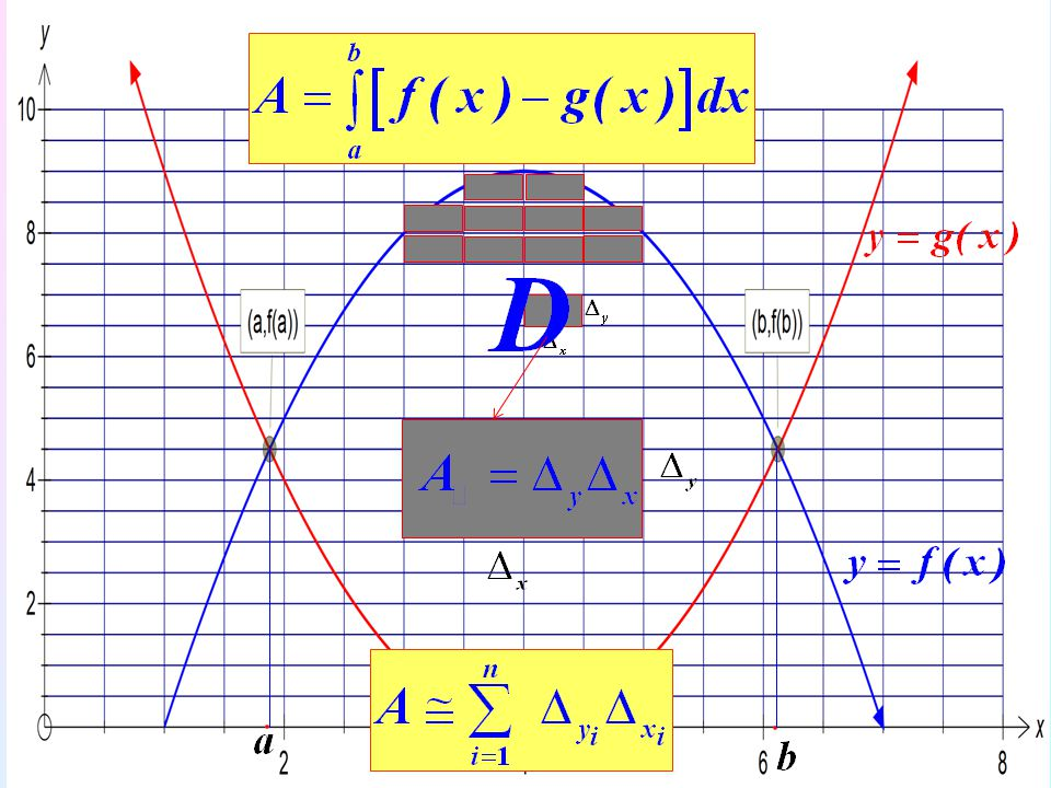 53 Örnek: Tabanı 2x = y 2 parabolü ve x = 1 doğrusu ile sınırlı D bölgesi ve üst yüzeyi z=x 2 +y 2 yüzeyi olan cismin hacmini hesaplayınız.