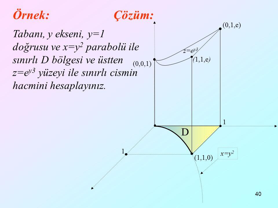 40 Örnek: Tabanı, y ekseni, y=1 doğrusu ve x=y 2 parabolü ile sınırlı D bölgesi ve üstten z=e y3 yüzeyi ile sınırlı cismin hacmini hesaplayınız. Çözüm