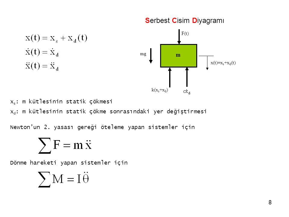 8 m F(t) x(t)=x s +x d (t) mg k(x s +x d ) Serbest Cisim Diyagramı x s : m kütlesinin statik çökmesi x d : m kütlesinin statik çökme sonrasındaki yer