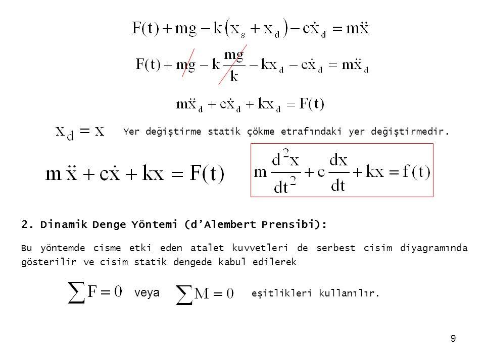9 Yer değiştirme statik çökme etrafındaki yer değiştirmedir. 2. Dinamik Denge Yöntemi (d'Alembert Prensibi): Bu yöntemde cisme etki eden atalet kuvvet