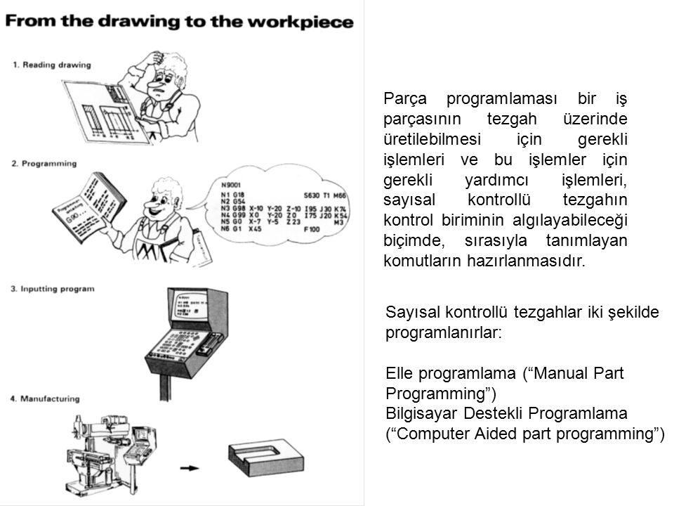 Parça programlaması bir iş parçasının tezgah üzerinde üretilebilmesi için gerekli işlemleri ve bu işlemler için gerekli yardımcı işlemleri, sayısal kontrollü tezgahın kontrol biriminin algılayabileceği biçimde, sırasıyla tanımlayan komutların hazırlanmasıdır.