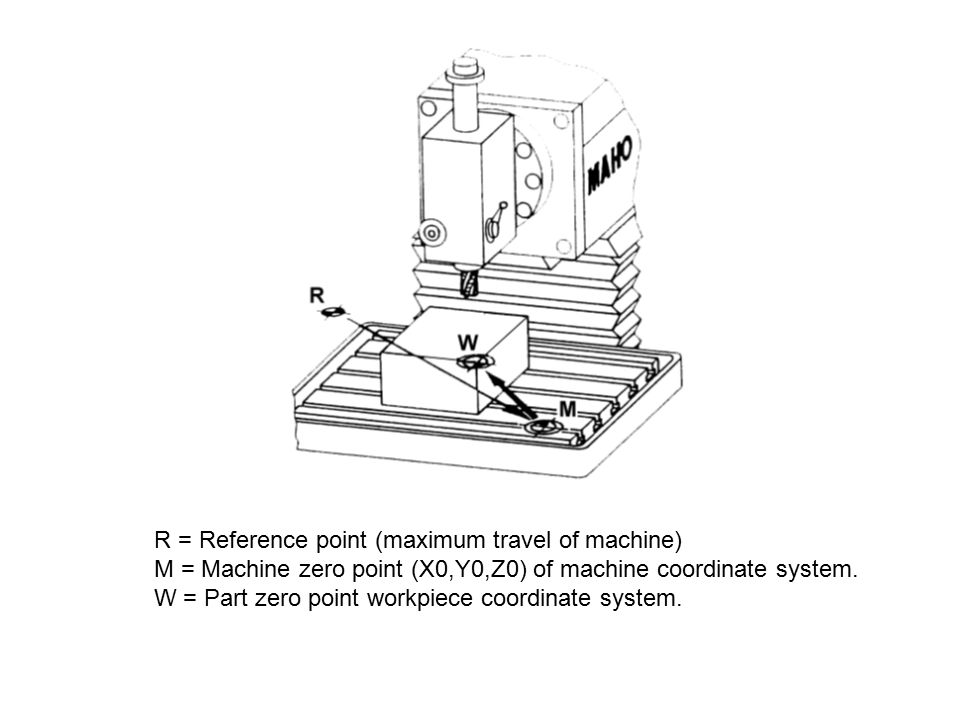 R = Reference point (maximum travel of machine) M = Machine zero point (X0,Y0,Z0) of machine coordinate system.