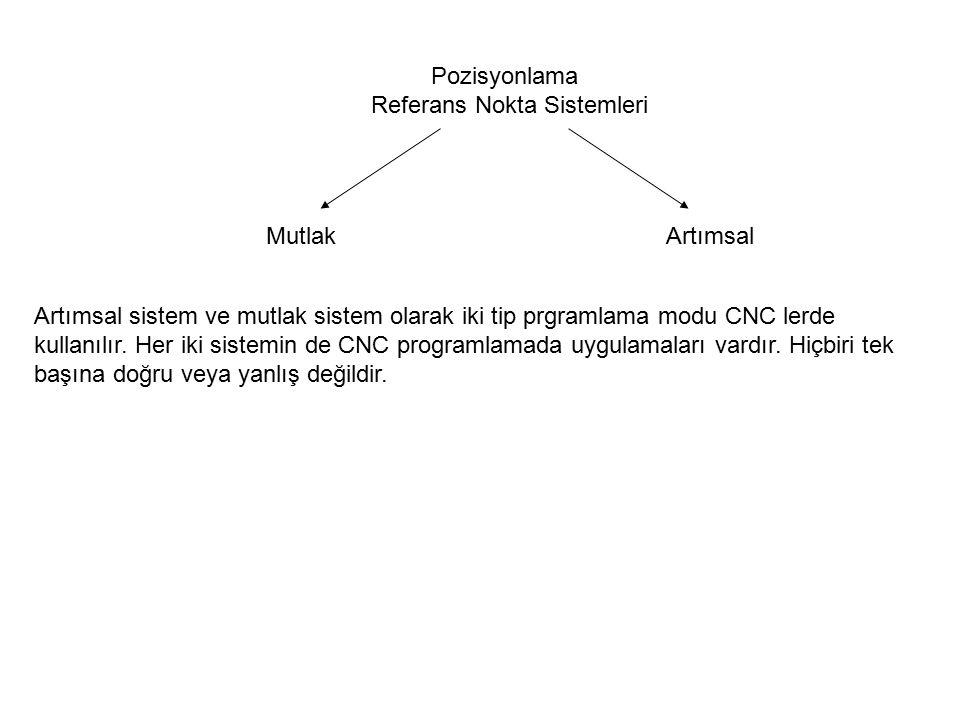 Pozisyonlama Referans Nokta Sistemleri MutlakArtımsal Artımsal sistem ve mutlak sistem olarak iki tip prgramlama modu CNC lerde kullanılır.