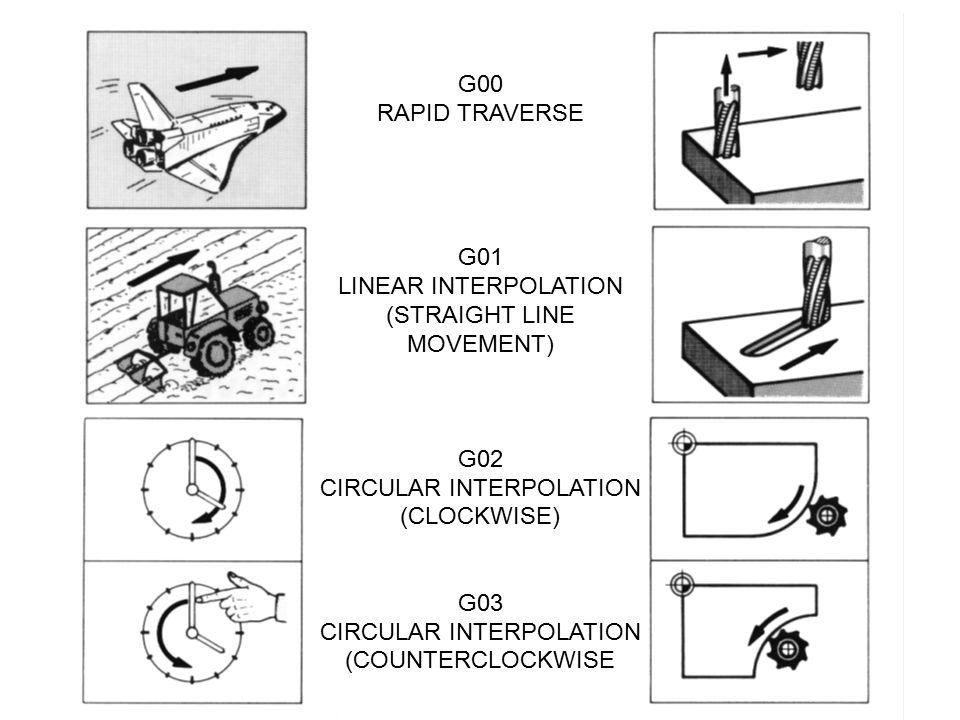 G00 RAPID TRAVERSE G01 LINEAR INTERPOLATION (STRAIGHT LINE MOVEMENT) G02 CIRCULAR INTERPOLATION (CLOCKWISE) G03 CIRCULAR INTERPOLATION (COUNTERCLOCKWISE