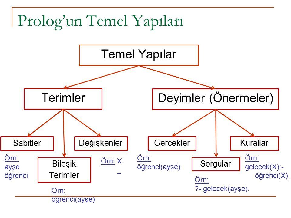 Prolog'un Temel Yapıları Temel Yapılar Terimler Deyimler (Önermeler) Gerçekler Sorgular KurallarDeğişkenler Sabitler Bileşik Terimler Örn: ayşe öğrenci Örn: X _ Örn: öğrenci(ayşe) Örn: öğrenci(ayşe).