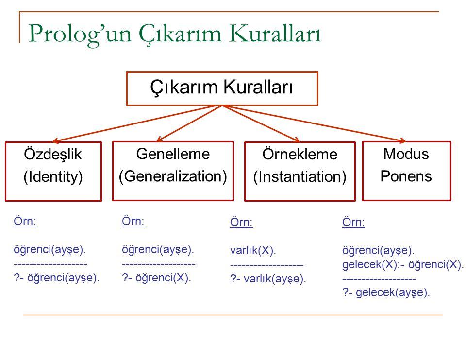 Prolog'un Çıkarım Kuralları Çıkarım Kuralları Özdeşlik (Identity) Genelleme (Generalization) Örnekleme (Instantiation) Modus Ponens Örn: öğrenci(ayşe)