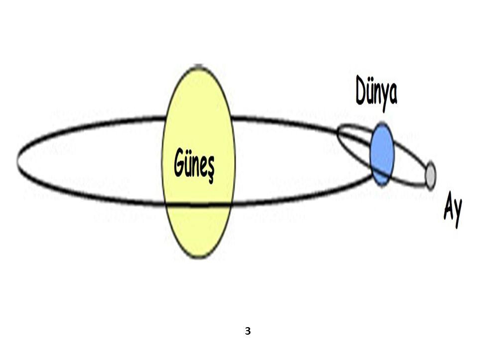 AY'IN EVRELERİ Ay ın görünen değişik şekillerine Ay ın evreleri denir.