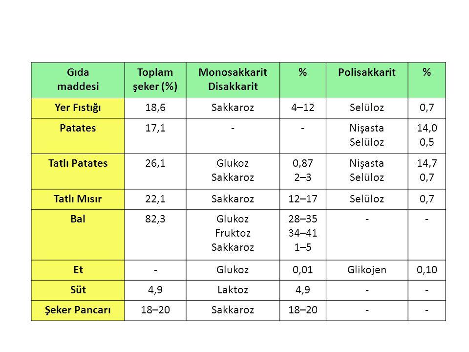 Gıda maddesi Toplam şeker (%) Monosakkarit Disakkarit %Polisakkarit% Yer Fıstığı18,6Sakkaroz4–12Selüloz0,7 Patates17,1--Nişasta Selüloz 14,0 0,5 Tatlı