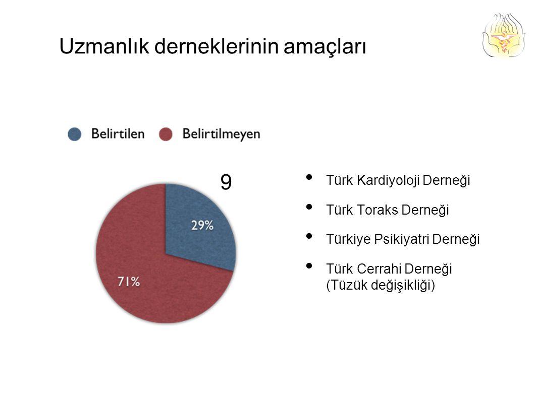 Türk Kardiyoloji Derneği Türk Toraks Derneği Türkiye Psikiyatri Derneği Türk Cerrahi Derneği (Tüzük değişikliği) Uzmanlık derneklerinin amaçları 9