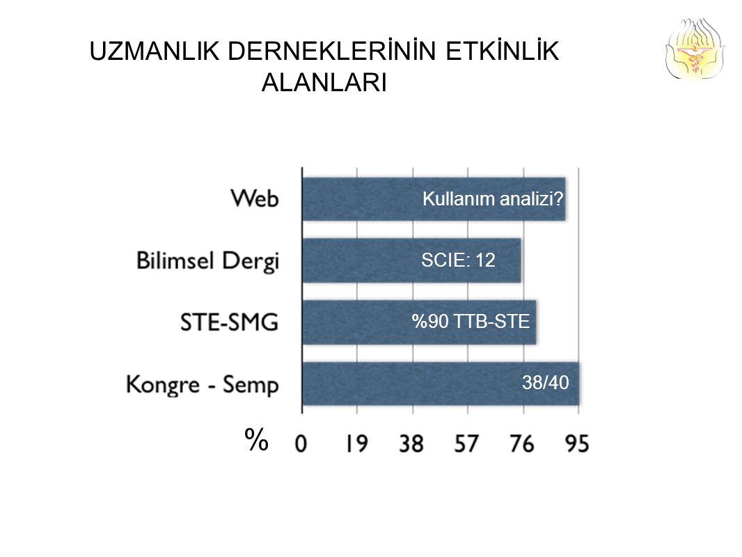 UZMANLIK DERNEKLERİNİN ETKİNLİK ALANLARI % 38/40 %90 TTB-STE SCIE: 12 Kullanım analizi